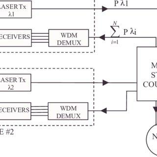 Schematic diagram of survivable TWDM-PON architectures. (a