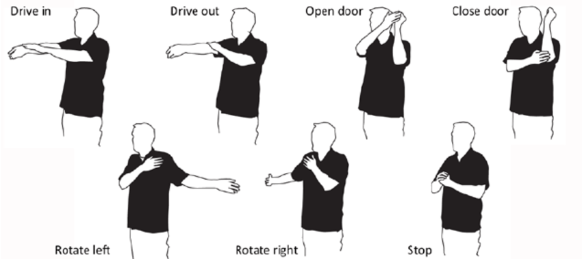 The proposed gesture set consisting of static hand and arm