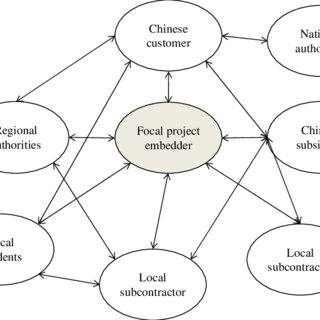 (PDF) A stakeholder network perspective on unexpected