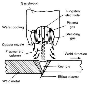 Plasma arc welding process. Figure shows constriction of