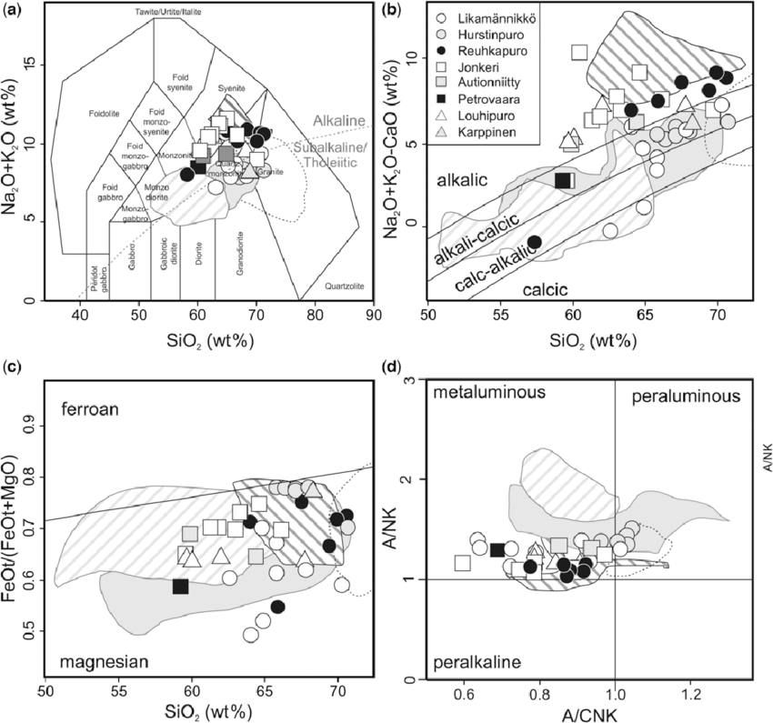 Composition of the quartz syenite intrusions and reference