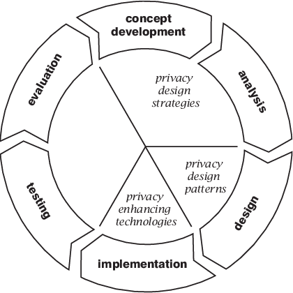 The software development cycle and the relationship with