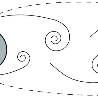 2. Schematic of a Kármán vortex street. Laminar flow from