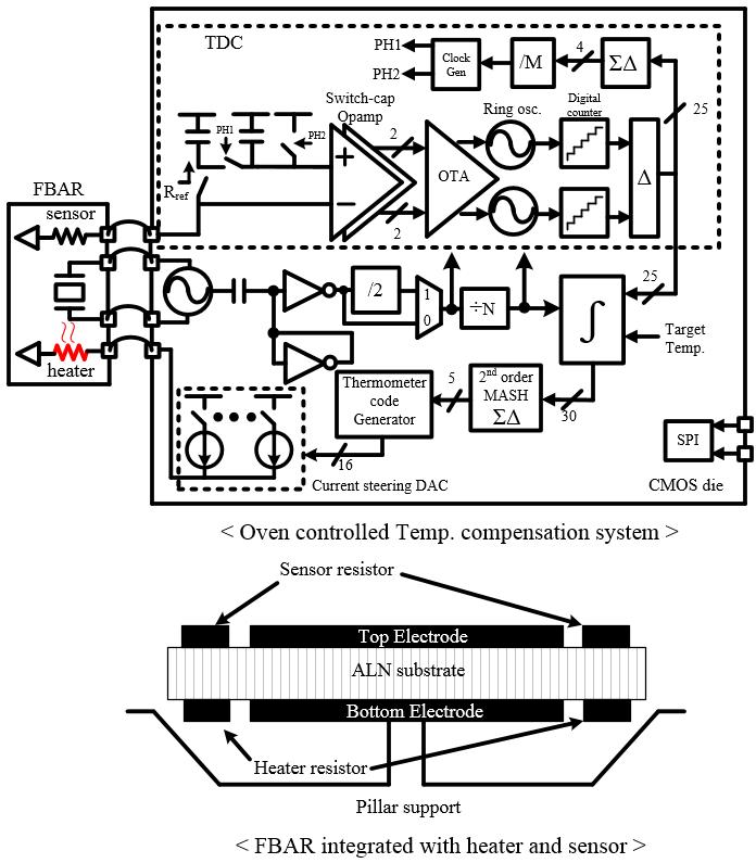 Block diagram of the oven controlled temperature