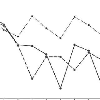 (PDF) Effectiveness of Transcranial Direct Current