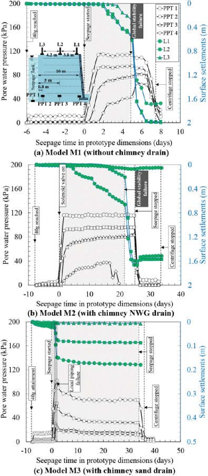 Measured variation of pore water pressure within the backfill and top...   Download Scientific Diagram