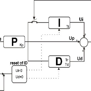 Block diagram of a treadmill controlled by the patient's