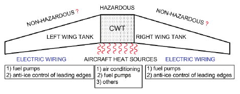 Electrical Ignition of Fuel-Air Mixture in Aircraft Fuel