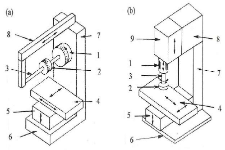 Major components of knee type milling machines with (a