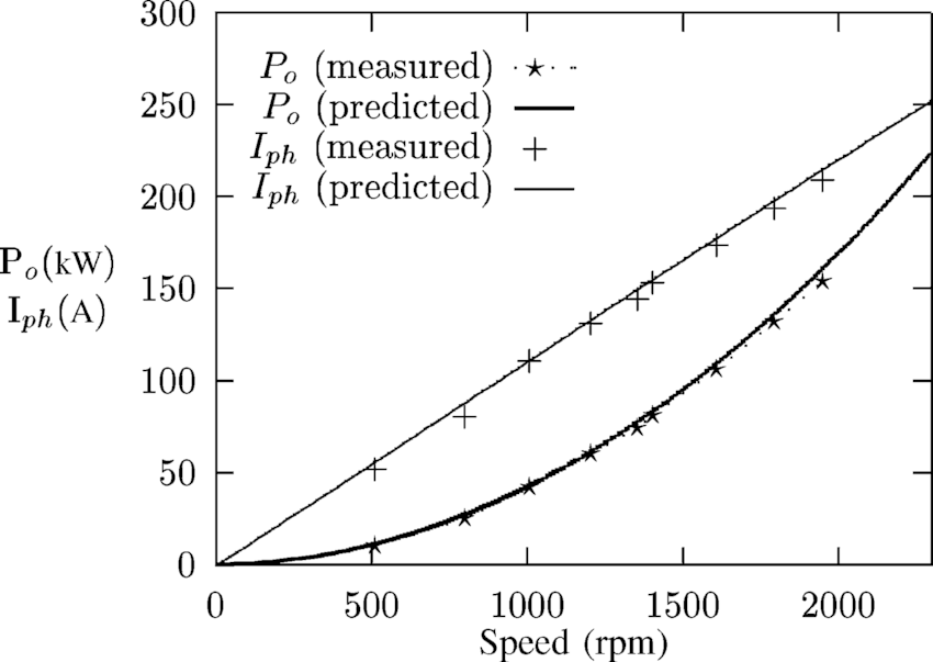 Predicted and measured power and phase current for