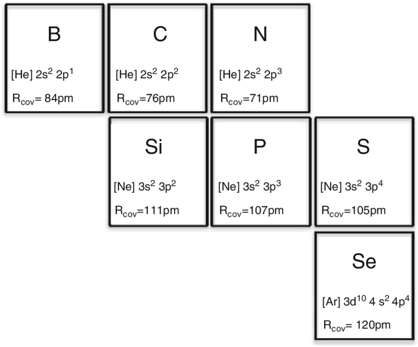 periodic elements diagram precision fuel pump wiring 7 table highlighting the applicable for substitution of carbon within a graphitic lattice
