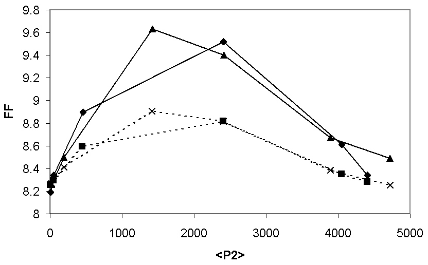 Comparison of the analytical solution of the liearized