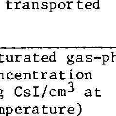 (PDF) Behavior of iodine, methyl iodide, cesium oxide, and