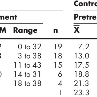 (PDF) A Randomized Controlled Trial of a Passive Accessory