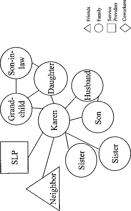 Graphic depiction of Karen's social network at two years