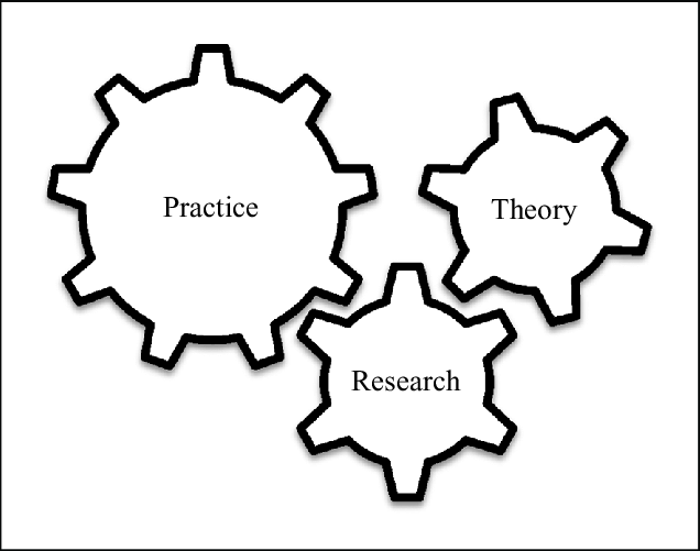 Practice, research, and theory connections from a