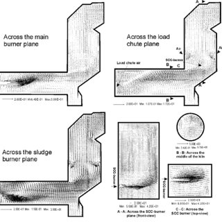Gas flow pattern inside the rotary kiln and SCC in the
