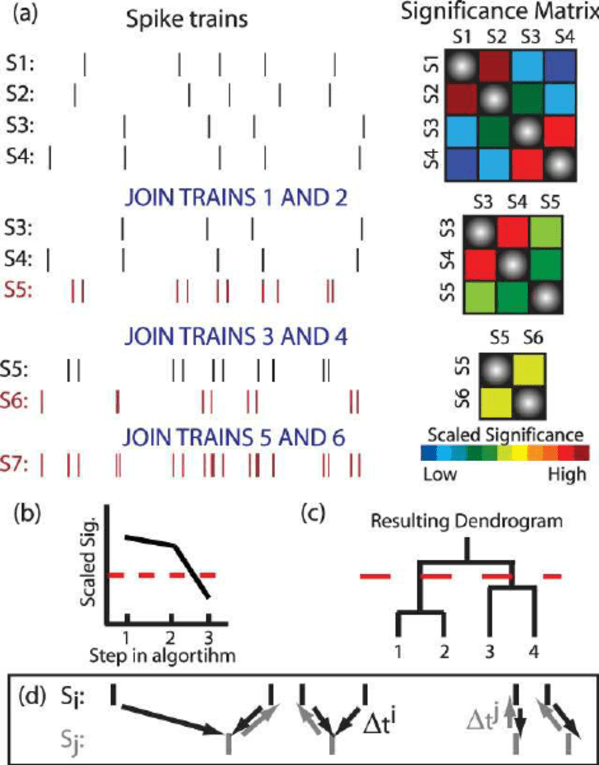 hight resolution of  color online functional clustering algorithm a an example of the download scientific diagram