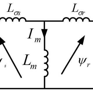(PDF) Control strategies of doubly fed induction generator