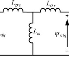 (PDF) Improvement of dynamic performance of doubly fed