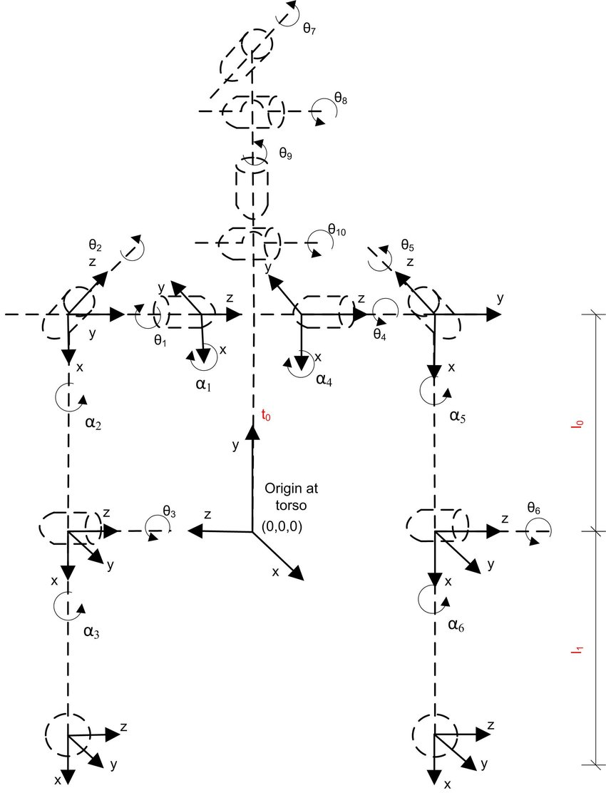 hight resolution of kinematic diagram of betty s coordinate frame system