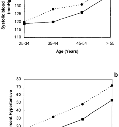 average sbp a and percent hypertension b by sex and age group [ 850 x 1365 Pixel ]