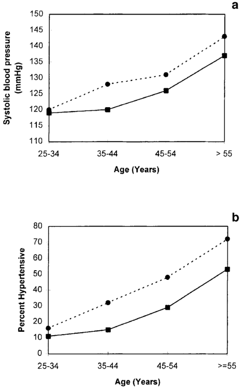 small resolution of average sbp a and percent hypertension b by sex and age group