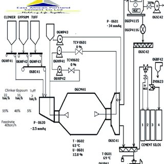 Running Hours of Major Sub process in a Cement Plant (S.S