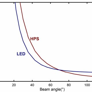 Yield photon flux curve. Effect of wavelength on relative