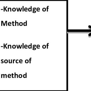 Conceptual Framework Independent variable Intermediate
