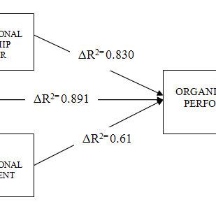 (PDF) ORGANISATIONAL COMMITMENT AND CITIZENSHIP BEHAVIOUR