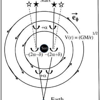 (PDF) Einstein's Theory of Relativity in the Scenario of