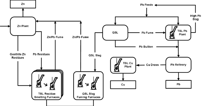 Schematic representation of the Korea Zinc plant flowsheet