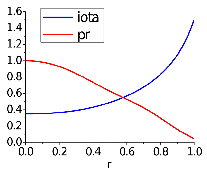 Equilibrium pressure and rotational transform profiles