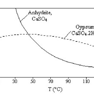 Residual calcium and magnesium at different fluoride