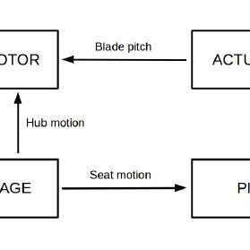 RMA of transfer function between v 1 and thrust of blade 1