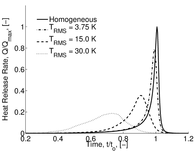 Dependence of the heat release rate on the initial