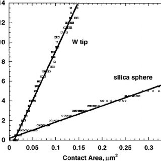 (PDF) Measuring nanomechanical properties of a dynamic
