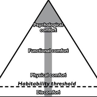 (PDF) Towards an Environmental Psychology of Workspace