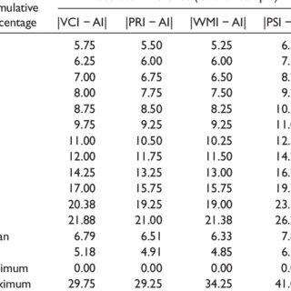 (PDF) Analysis of WAIS-IV Index Score Scatter Using