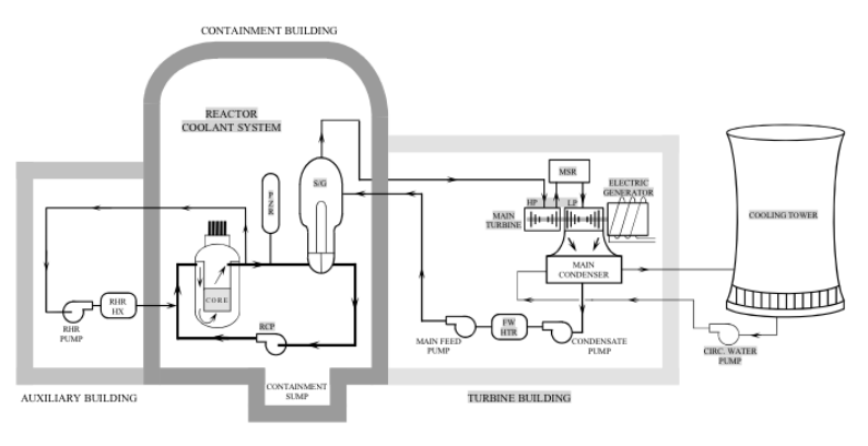 Generic PWR Condensate System