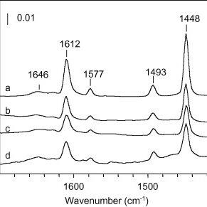(PDF) Influence of acid–base properties of cobalt