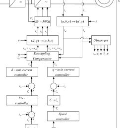 vector control scheme [ 813 x 1029 Pixel ]