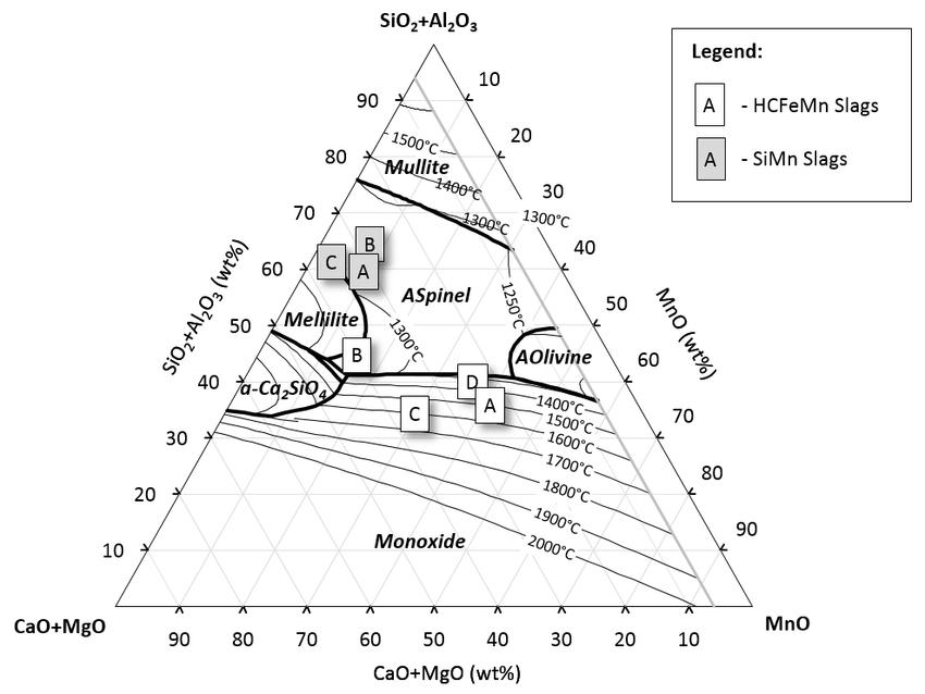 Liquidus temperature pseudo-ternary diagram of the