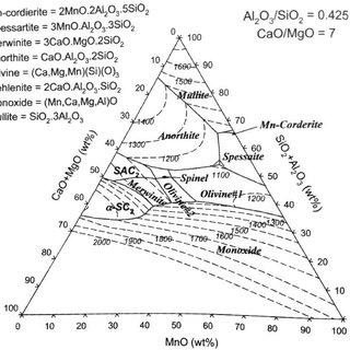 Pseudo-ternary phase diagram of the CaO-MnO-SiO2-Al2O3-MgO