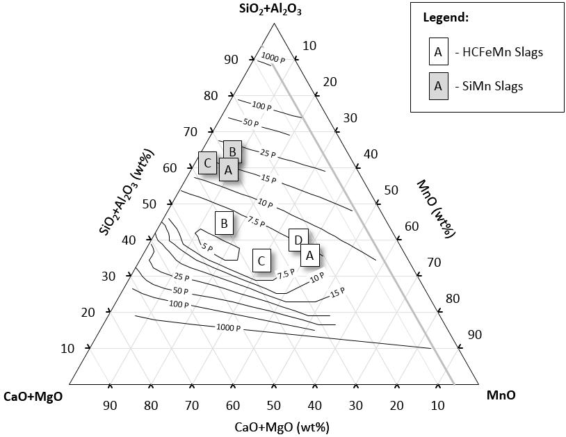 Iso-effective viscosity pseudo-ternary diagram (poise) of