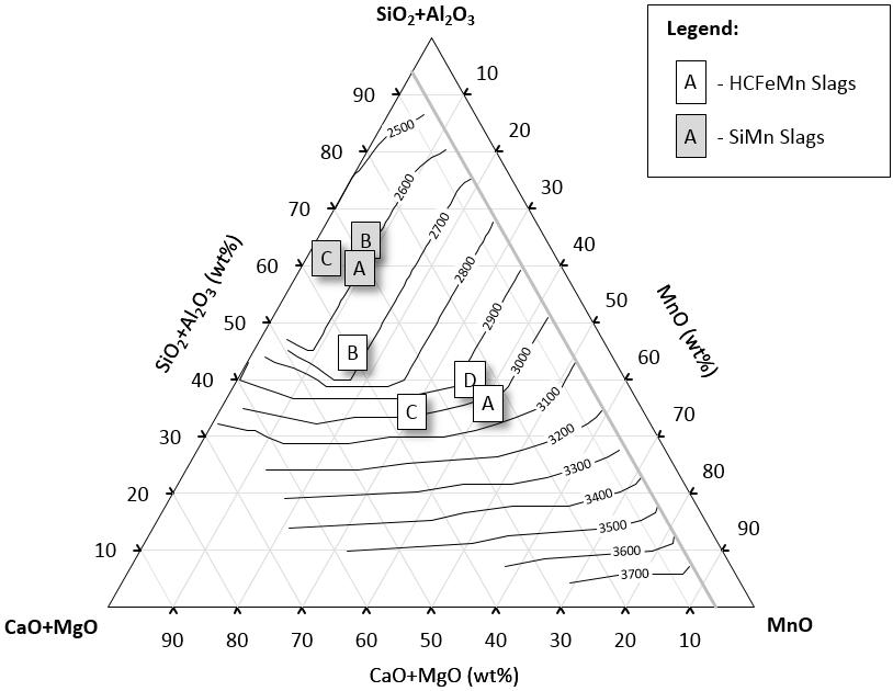 Figure 27 Iso-density pseudo-ternary diagram (kg.m-3 ) of