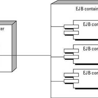 Liste des pointcuts disponibles dans JBoss AOP Les