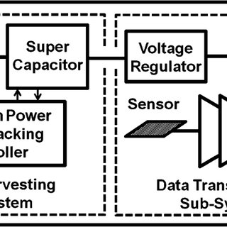 (PDF) A Fully Integrated, Regulatorless CMOS Power