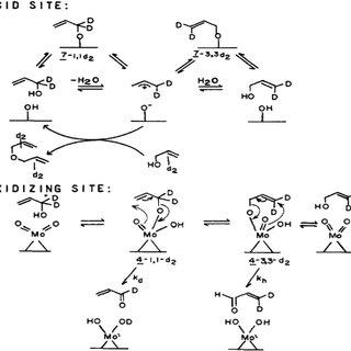 Alternative routes of propane conversion to propene